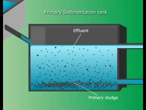 Waste Water Treatment Tutorials Online – Class 12 Science (Meritnation.com)   Video