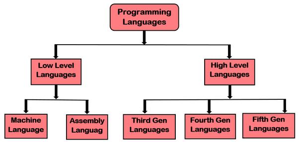 Types of Computer Programming Languages   Ponirevo