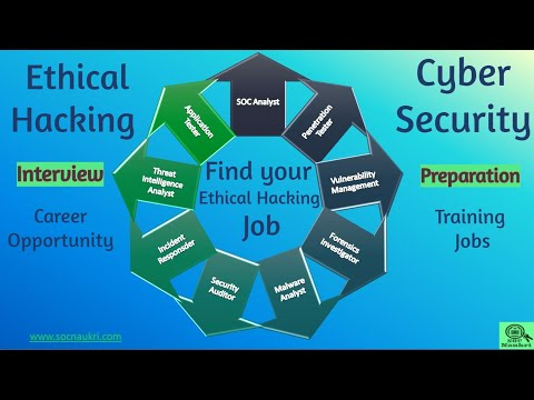 What Jobs Are Available in Ethical Hacking? |  Cyber Security Career by SOC Naukri | Video