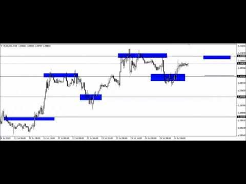 Forex round number trading equity method for stock investment with loss
