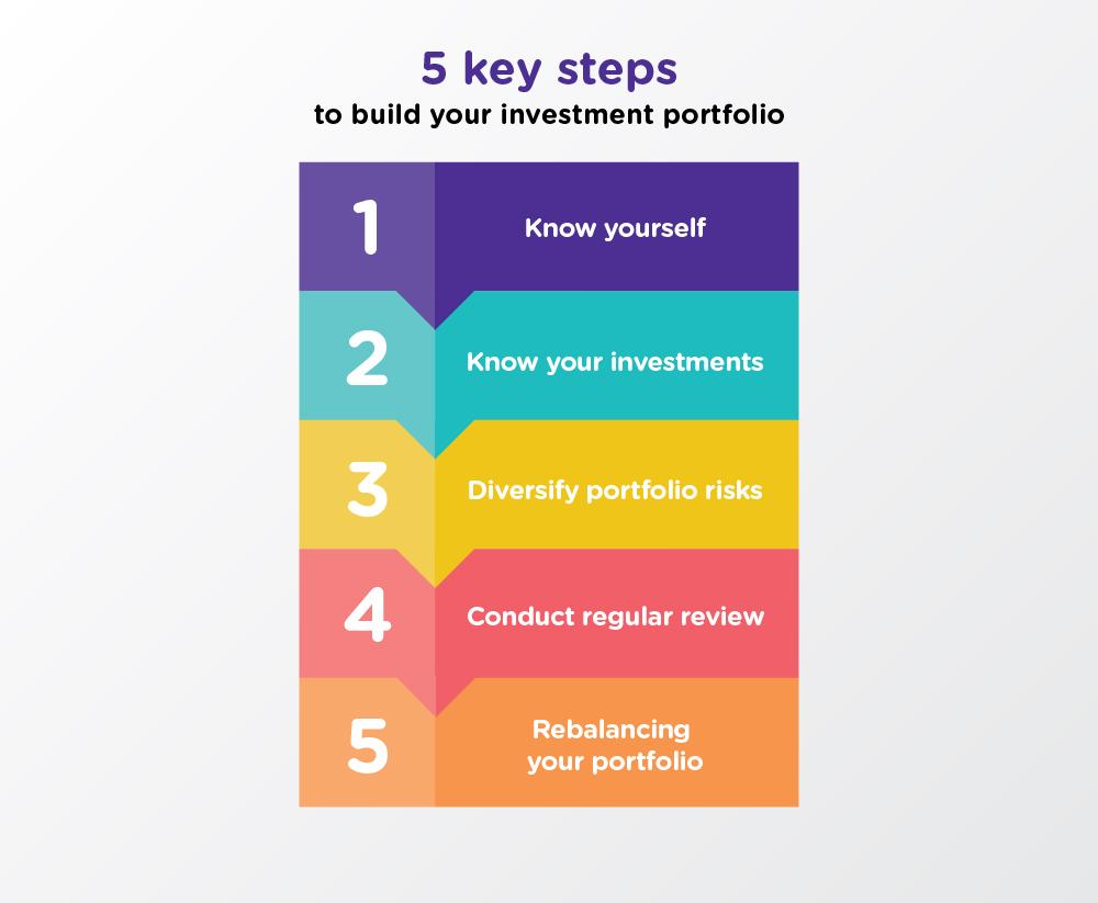 essentials-to-make-an-investment-portfolio