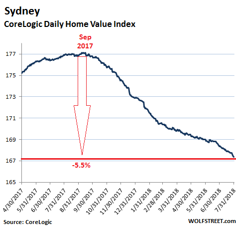 is-the-housing-bubble-in-australia-about-to-burst